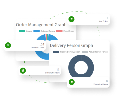Delivery Manager Dashboard