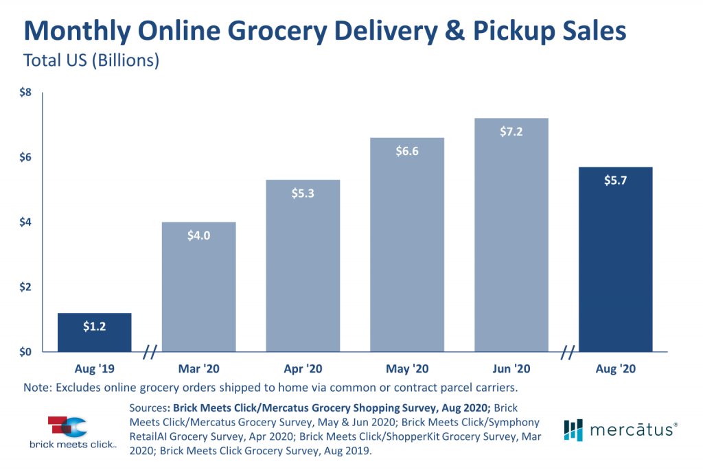 Grocery shopping sales in August 2020